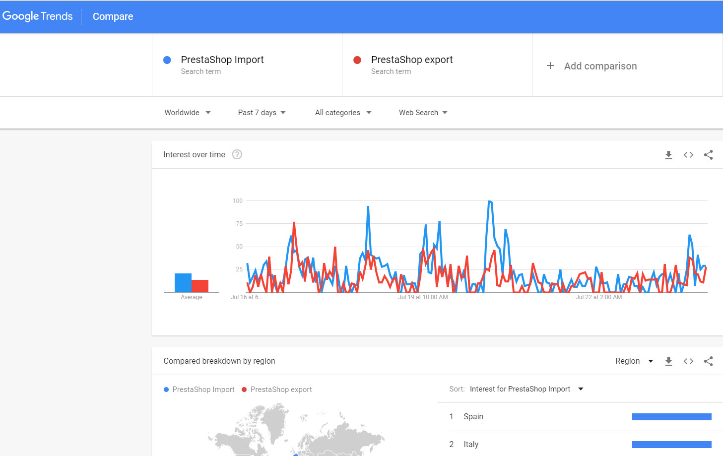 prestashop-seo-google-trends